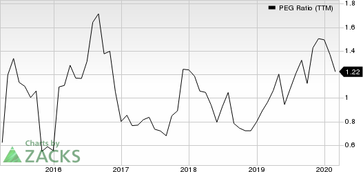 Cirrus Logic, Inc. PEG Ratio (TTM)