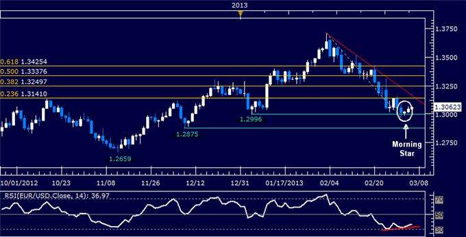 Forex_EURUSD_Technical_Analysis_03.06.2013_body_Picture_5.png, EUR/USD Technical Analysis 03.06.2013