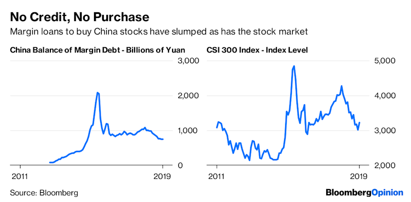 Risk Switch Just Flipped to `On' in China Stocks
