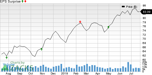 Welltower Inc. Price and EPS Surprise