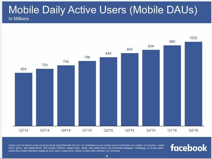 Facebook daily active users on mobile