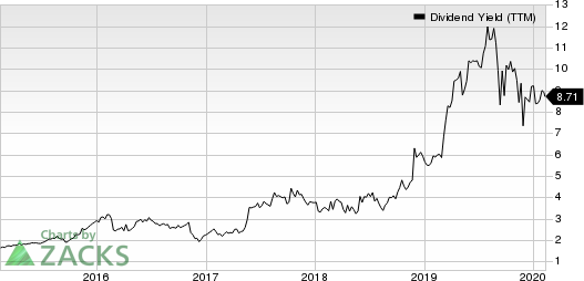Chico's FAS, Inc. Dividend Yield (TTM)