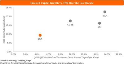 Invested Capital Growth vs. TSR Over the Last Decade (PRNewsfoto/Elliott Management Corp)
