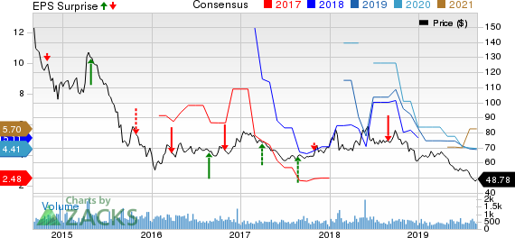 PetroChina Company Limited Price, Consensus and EPS Surprise