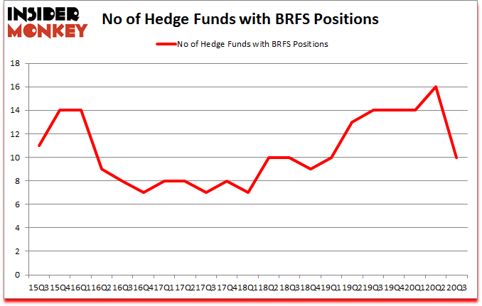 Is BRFS A Good Stock To Buy?