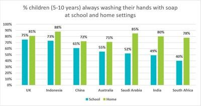 Considerably more children were found to be using soap at home rather than at school when washing their hands (PRNewsfoto/The Global Hygiene Council (GHC))
