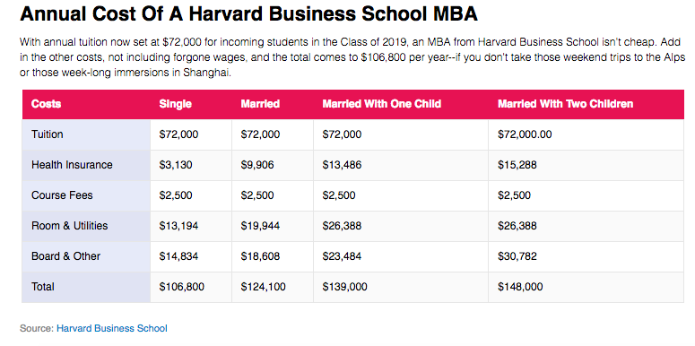 it s harder than you think to estimate the cost of a harvard mba