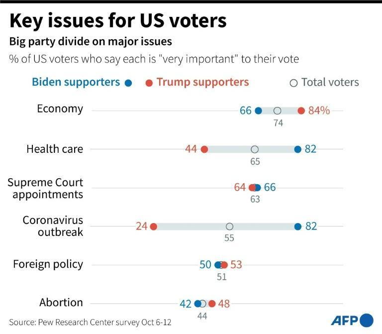 Key issues for US voters