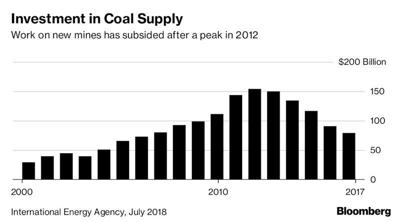 "(Bloomberg) -- Asian governments are stepping up their support for coal-fired power plants, handing a lifeline worth $64 billion a year to an industry struggling to maintain investment from private investors.The finding from four research organizations contrasts with pledges by the Group of 20 nations to rein in greenhouse gases and wean the world off the most polluting fossil fuel. China, India and Japan were responsible for the biggest proportion of that spending.The report released in advance of the G20's annual summit in Osaka, Japan, underscores the importance of government-backed development banks and export credit agencies, which were major conduits for the increased financing. Their backing for coal explains why more plants are being built even as commercial banks and utilities have scaled back investment.""It has now been 10 years since the G20 committed to phasing out subsidies for fossil fuels, yet astonishingly some governments are actually increasing the amount they give to coal power,"" said Ipek Gencsu, lead author of the report and a researcher at the Overseas Development Institute, a charity backed by the U.K. government.While funds for coal production dropped, finance for coal power almost tripled to $47 billion compared with 2013 and 2014. Countries providing the biggest levels of support for coal in 2016 and 2017 were China at $19 billion a year on average, India at $17.9 billion and Japan at $5.2 billion, Gencsu said.About half of the funding from China came from international public finance, the ODI found. Both the Export-Import Bank of China and the Japan Bank for International Cooperation provided money for coal projects in Indonesia.Coal use is on the wane in the U.S. as the cost of natural gas, wind and solar power fall and some consumers show a preference for generating power near where it's used. In Europe, nations led by the U.K. and Germany have set targets for phasing out use of coal in power generation.The research groups also include Oil Change International, the International Institute for Sustainable Development and the Natural Resources Defense Council. They're pushing the G20 to phase out coal, noting that tighter environmental regulations may leave investments in new plants a ""stranded asset"" in future years.Through his philanthropies, Mike Bloomberg, the founder and majority owner of Bloomberg LP and this news organization, has funded campaigns to reduce coal use in the U.S.""The lock-in is dangerous,"" Gencsu said. ""For developing county populations, we now know how awful this power source is. If you put this money behind renewables, you could boost their development.""To contact the reporter on this story: Mathew Carr in London at m.carr@bloomberg.netTo contact the editors responsible for this story: Reed Landberg at landberg@bloomberg.net, Lars PaulssonFor more articles like this, please visit us at bloomberg.com©2019 Bloomberg L.P."