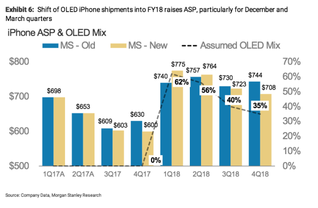 Morgan Stanley iPhone ASP