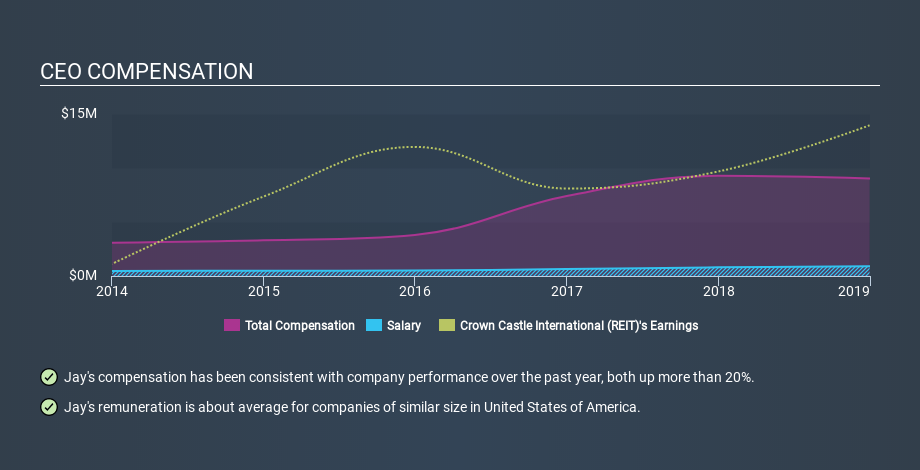 NYSE:CCI CEO Compensation, January 7th 2020