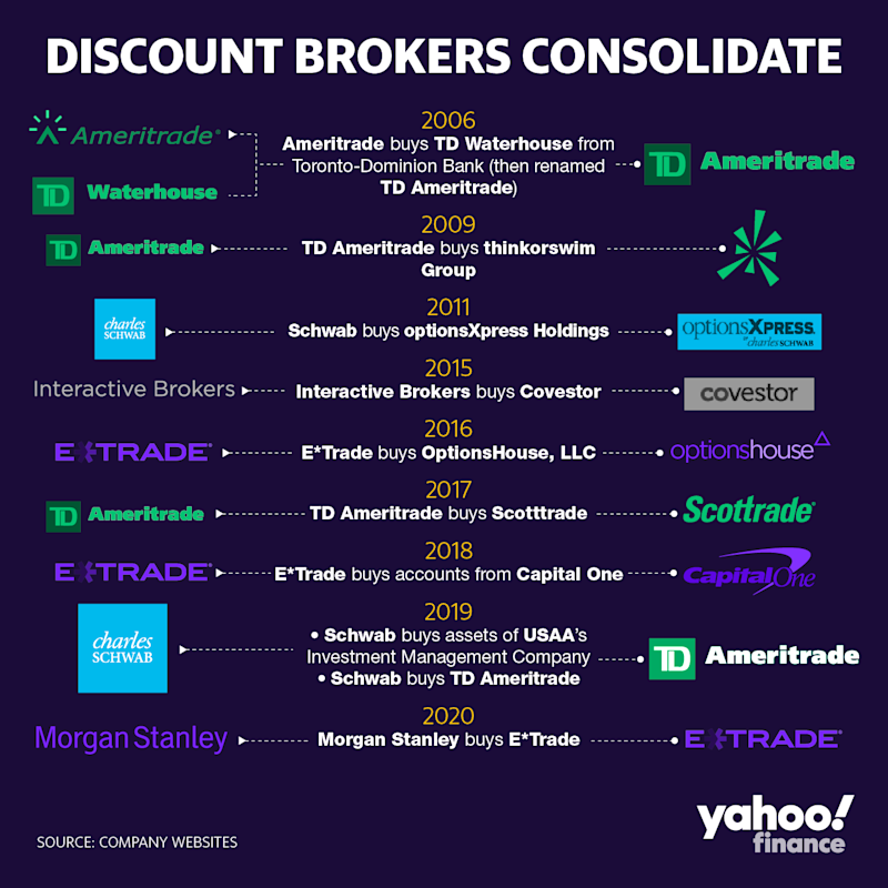 A history of discount brokers consolidating with other brokerage firms over time. (Credit: David Foster / Yahoo Finance)