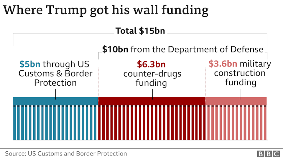 Chart showing how Mr Trump paid for the barrier - $5bn from CBP, $10bn diverted from DoD budgets