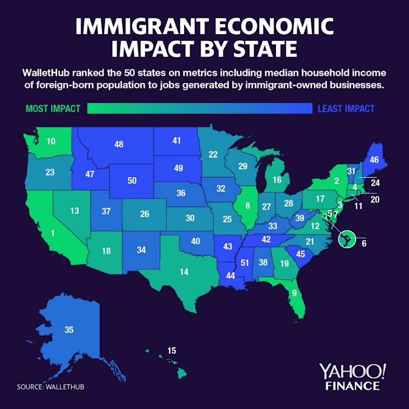 A WalletHub study looked where immigrants contribute most in America. (Graphic: David Foster/Yahoo Finance)