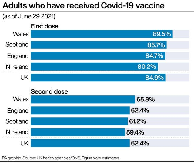 PA infographic showing adults who have received Covid-19 vaccine