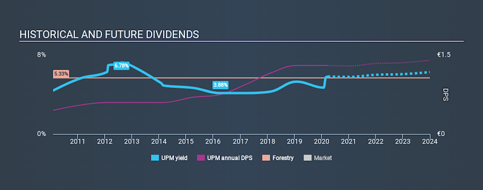HLSE:UPM Historical Dividend Yield March 27th 2020