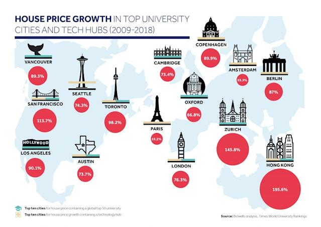 Property prices have soared in global tech hubs. Graphics: Bidwells