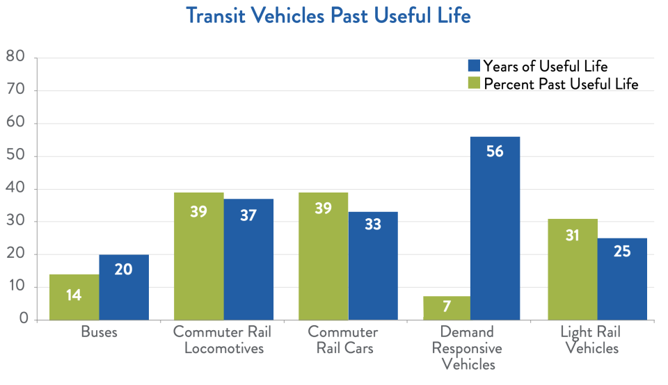Many of America's transit vehicles are outdated. (Chart: ACSE)