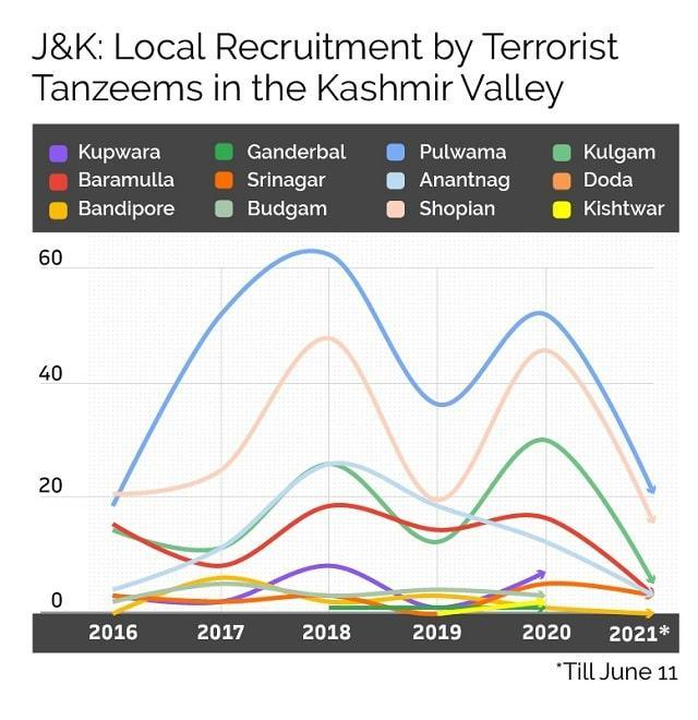 Recruitment of local youths by militant organisations has gone up in Kashmir