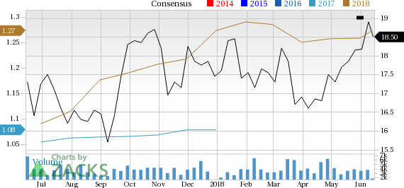 Old National Bancorp (ONB) could be an interesting play for investors as it is seeing solid earnings estimate revision in addition to having a robust industry rank.
