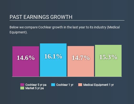 ASX:COH Past Earnings Growth June 16th 2020