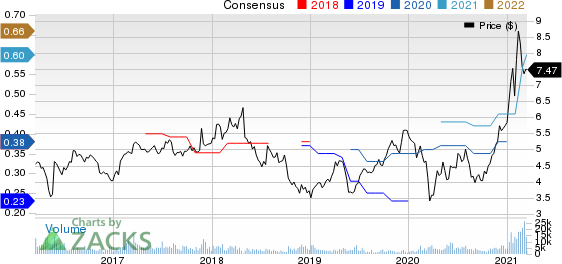 ASE Technology Holding Co., Ltd. Price and Consensus