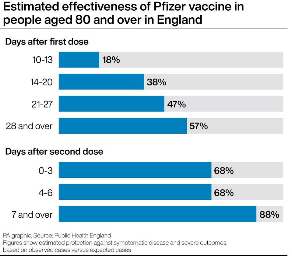 Estimated effectiveness of Pfizer vaccine in people aged 80 and over in England
