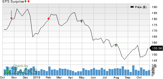 Simon Property Group, Inc. Price and EPS Surprise