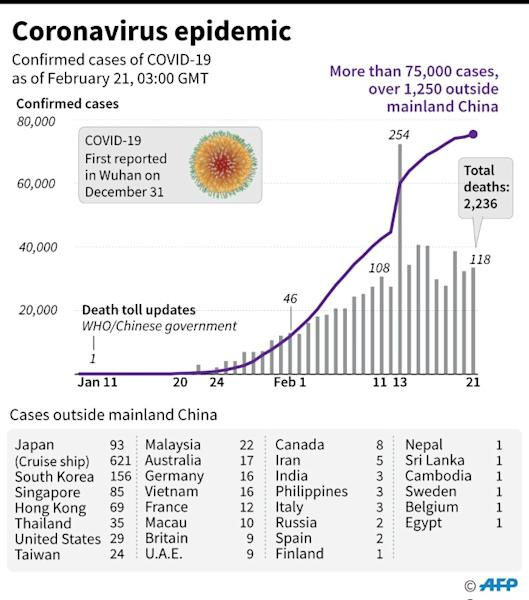 Cumulative and daily tolls of coronavirus cases, with numbers of cases per countries/territories outside mainland China, as of Feb 21, 0300 GMT