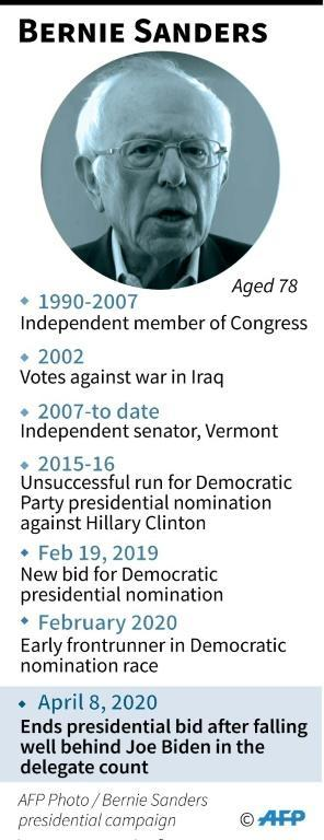Profile of Bernie Sanders who ended his campaign for Democratic party presidential nomination leaving rival Joe Biden as the sole candidate