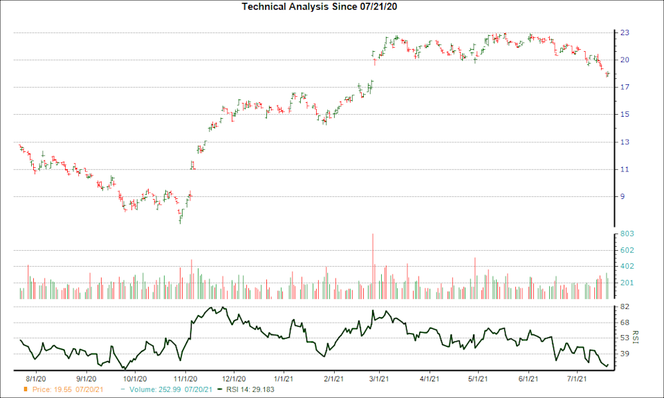 3-month RSI Chart for TS