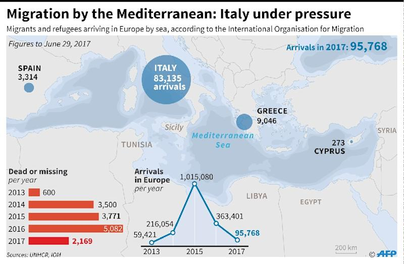 Migrants and refugee arrivals in Europe by the sea, according to the International Organisation for Migration (AFP Photo/Thomas SAINT-CRICQ)