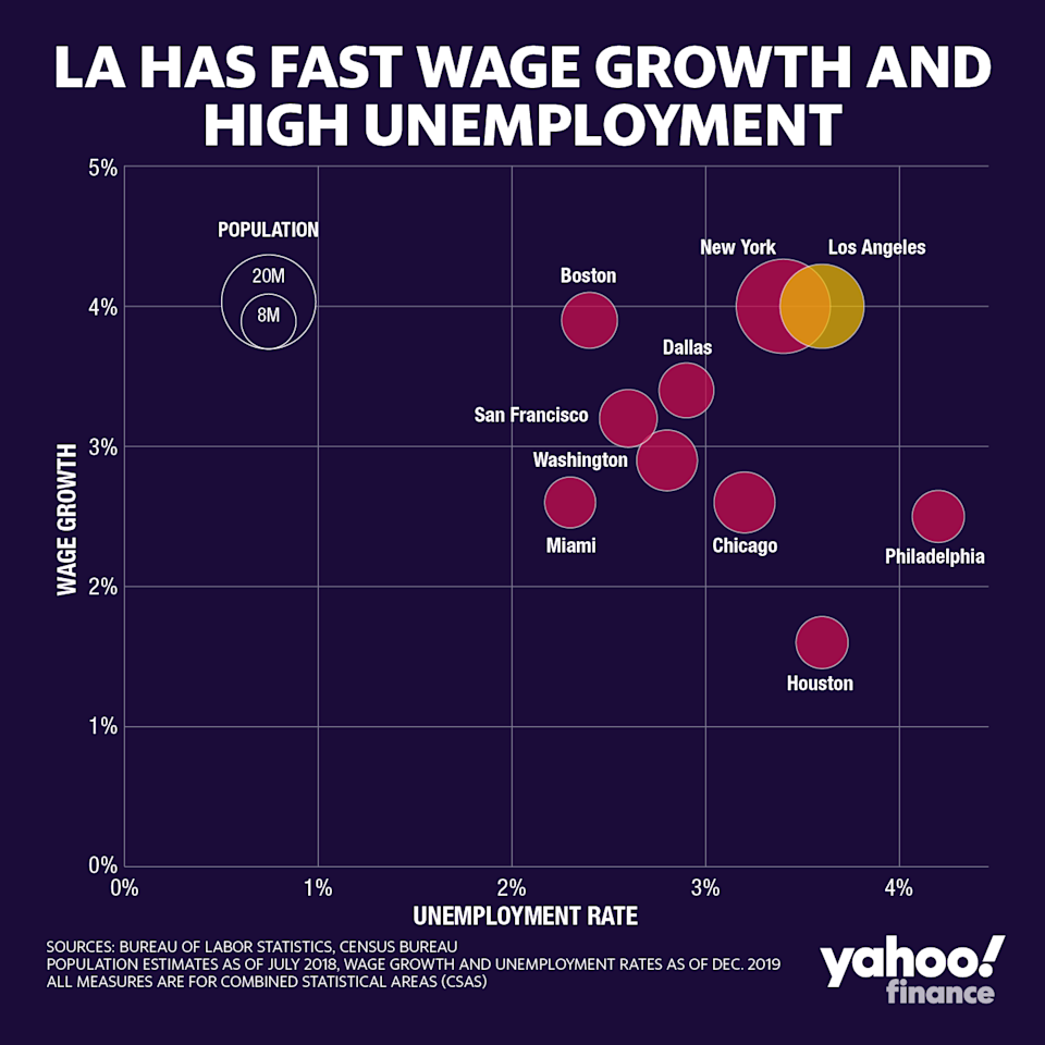 Los Angeles has among the highest unemployment but also the highest wage growth compared to the other top 10 cities in the U.S. (Credit: David Foster / Yahoo Finance)