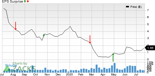 QEP Resources, Inc. Price and EPS Surprise
