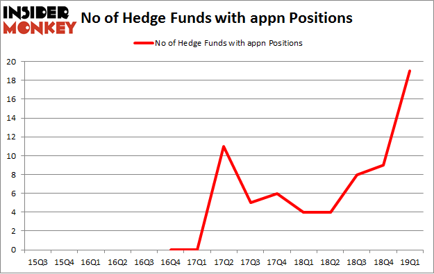 No of Hedge Funds with APPN Positions