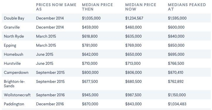 Sydney median unit prices compared with their peak at 2017. Source: Domain.
