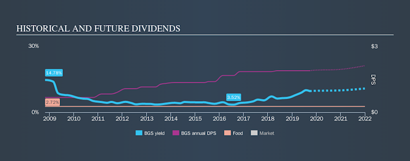 NYSE:BGS Historical Dividend Yield, September 22nd 2019