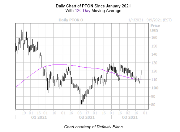 PTON Chart August 26