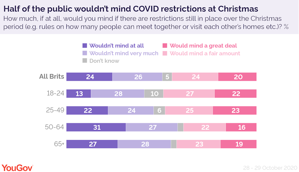 According to YouGov, half of Brits wouldn't mind COVID restrictions at Christmas. (YouGov)