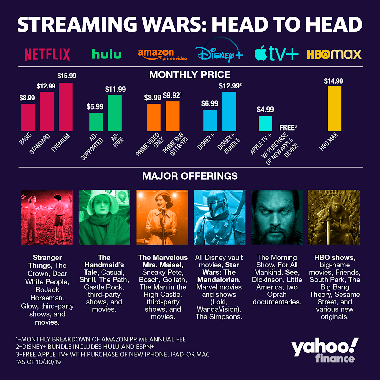 Apple TV+ is easily the least expensive streaming option, but Hulu and Disney aren't far behind. (Image: David Foster)