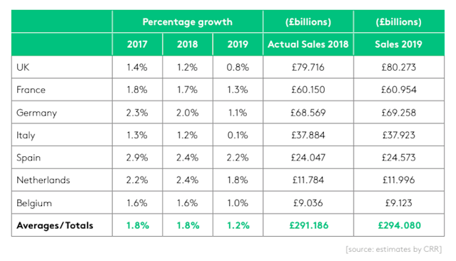 Increases in Christmas Spending from 2017 to 2019, with 2018 actuals and 2019 forecast. Source: VoucherCodes
