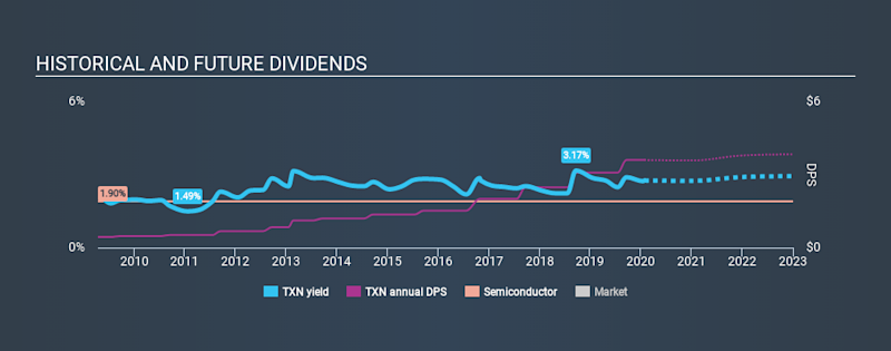 NasdaqGS:TXN Historical Dividend Yield, January 26th 2020