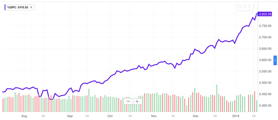 The S&P 500 has basically gone up and to the right for six months. Quite a run. (Source: Yahoo Finance)