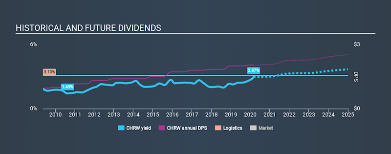 NasdaqGS:CHRW Historical Dividend Yield, February 29th 2020