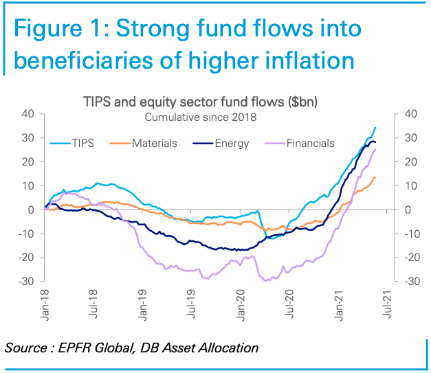 Areas of the market that benefit from higher inflation have seen strong inflows over the last few months. (Source: Deutsche Bank)