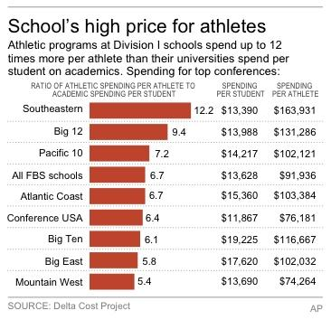 Study highlights spending gaps in NCAA