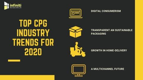 Top Trends to Watch out for in the CPG Industry | Experts at