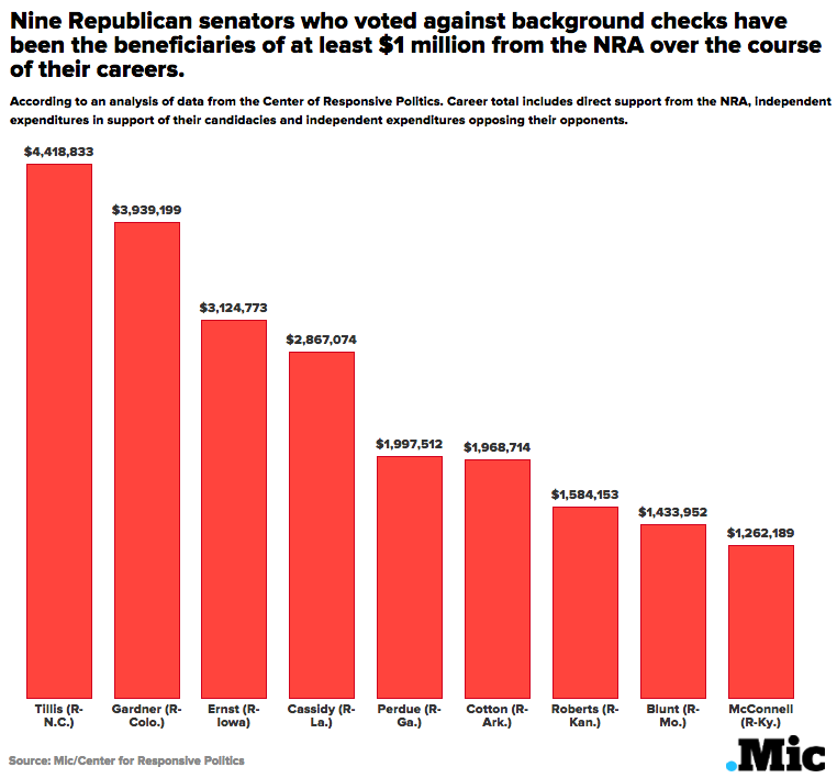 The Senators Who Voted Against Background Checks Have Received $27 Million From the NRA
