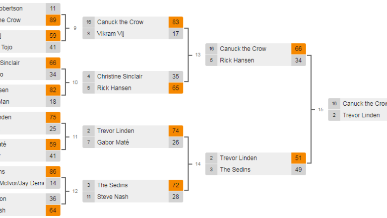 Vote now for Metro Vancouver's Unofficial Ambassador: Michael J. Fox vs. Canuck the Crow