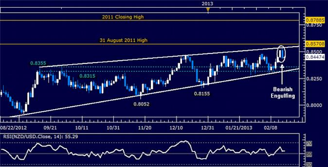 Forex_NZDUSD_Technical_Analysis_02.15.2013_body_Picture_5.png, NZD/USD Technical Analysis 02.15.2013